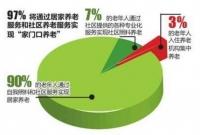 """中国多数老人倾向于""""居家养老""""!这些智能养老产品,让老人安心在家!"""