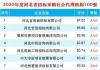河北:2020年度河北省招标采购社会代理机构TOP100
